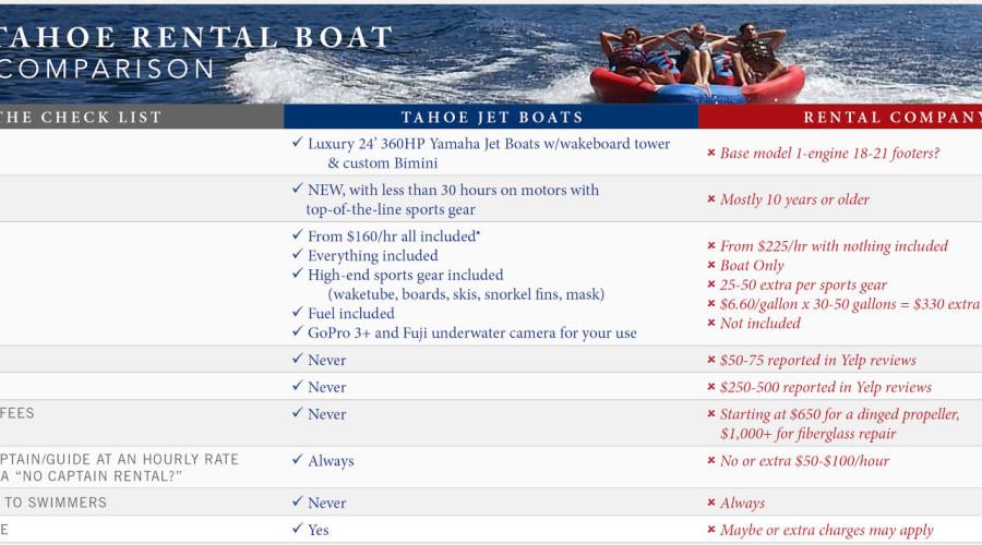 Tahoe Rental Boat Deal Comparison