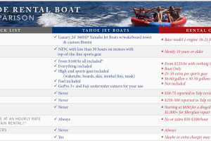 Tahoe Rental Boat Deal Comparison